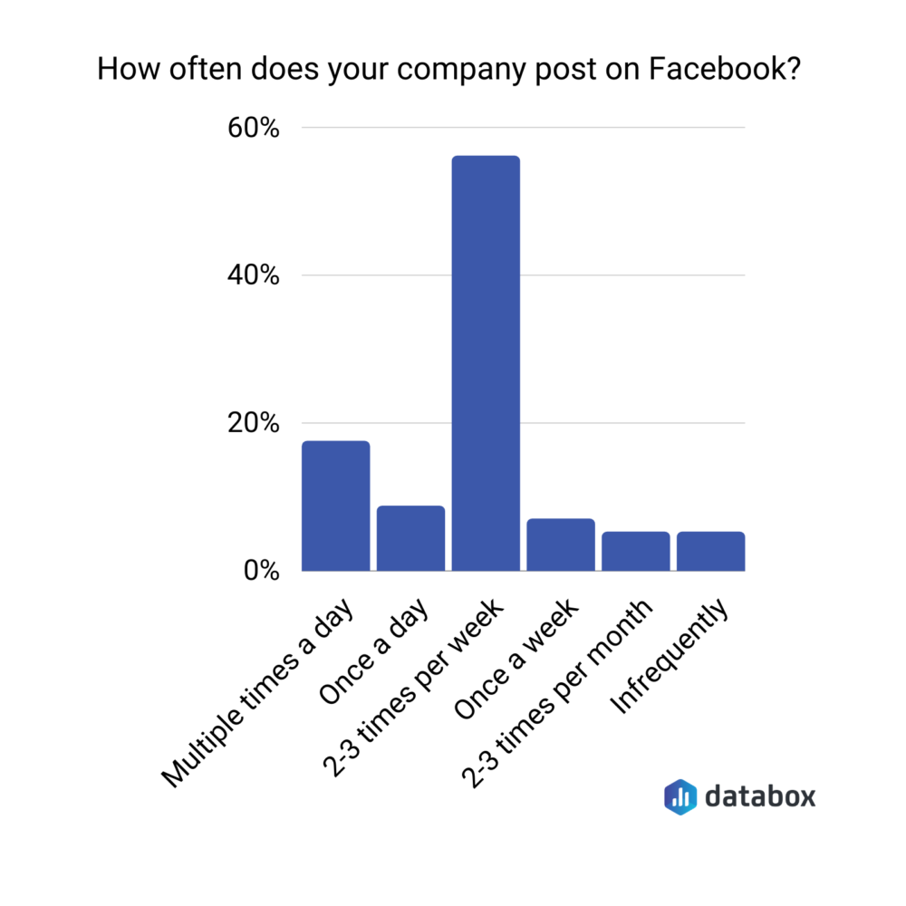 how often does your company post on facebook
