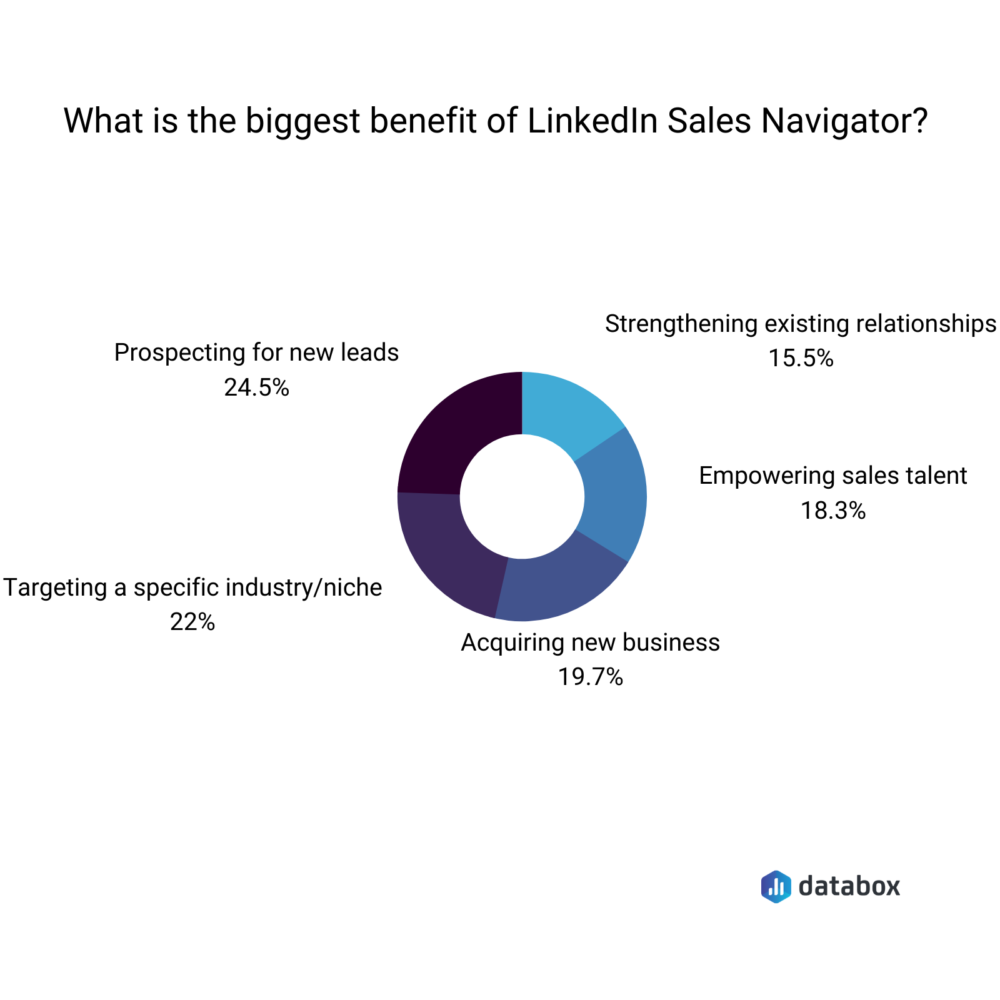 linkedin-sales-navigator-benefits