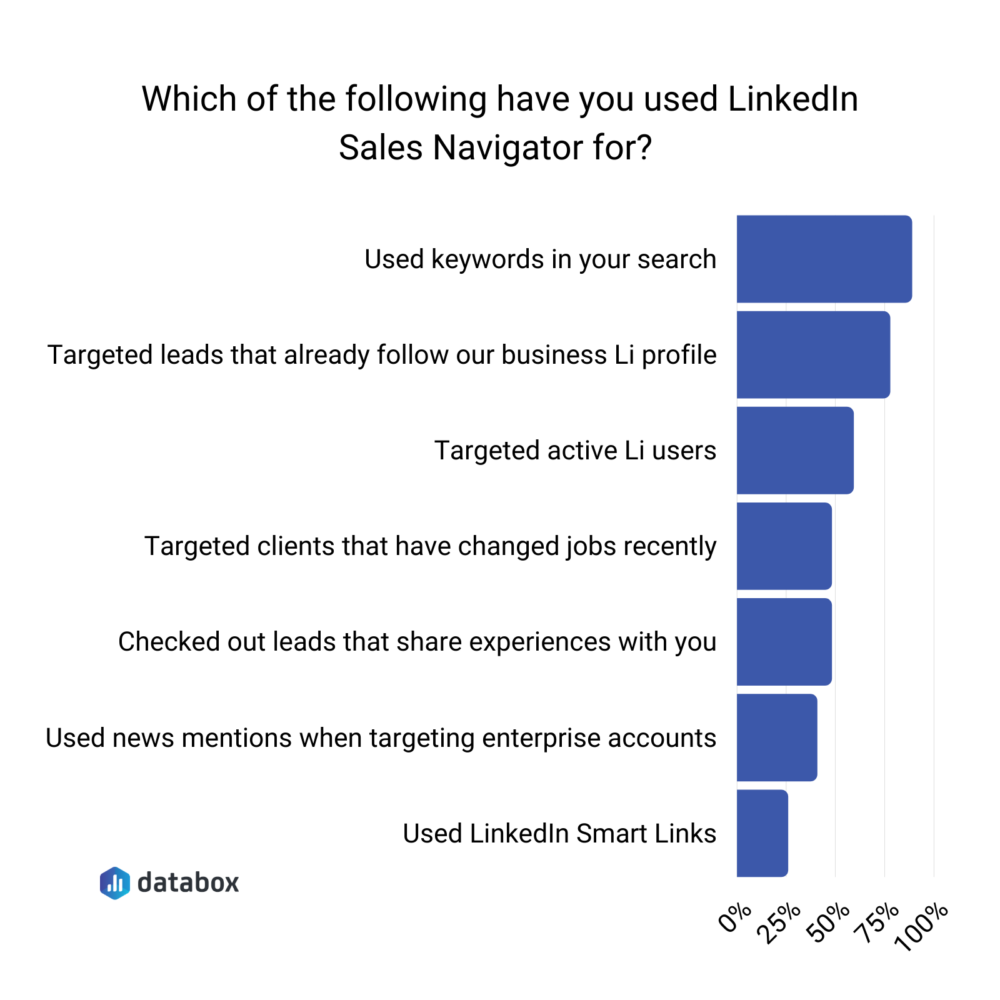 what-is-linkedin-sales-navigator-used-for
