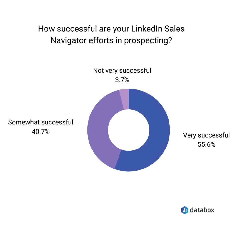 how-successful-is-linkedin-sales-navigator