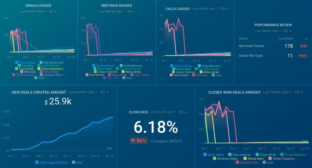 sales-rep-drilldown-dashboard