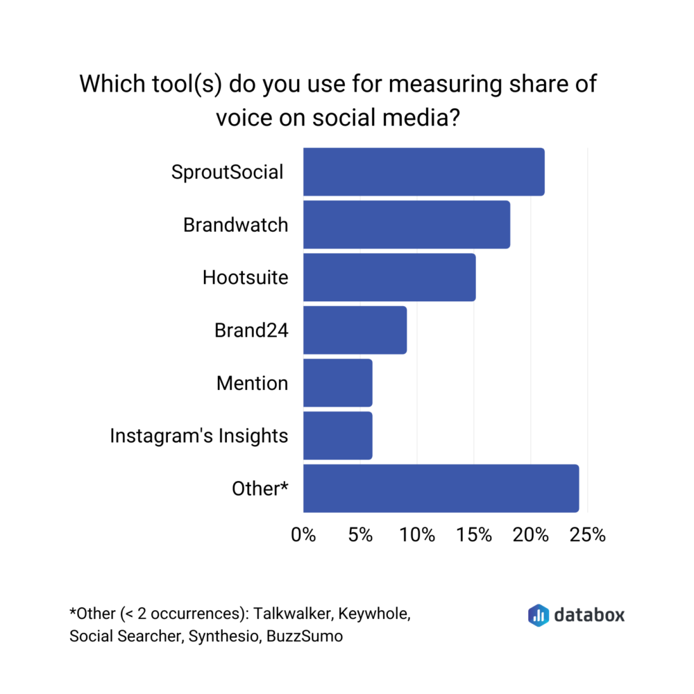 best tools for measuring share of voice on social media