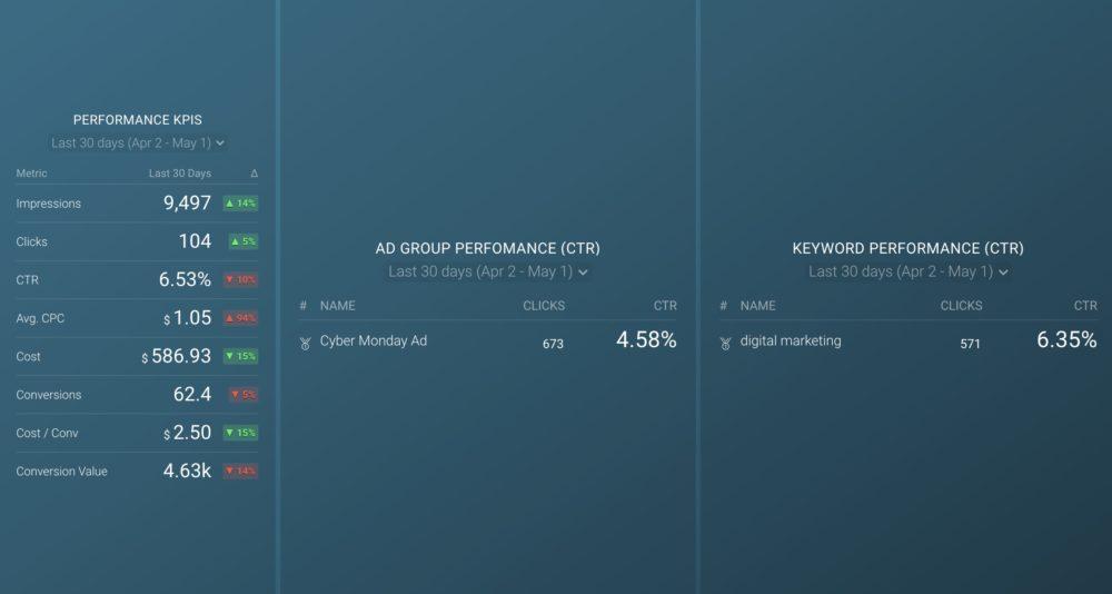 Google Ads PPC Performance Dashboard Template