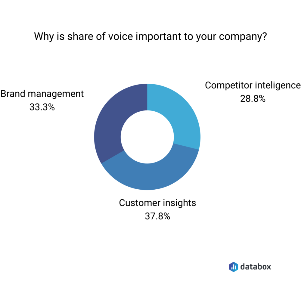 top reasons for measuring share of voice donut chart