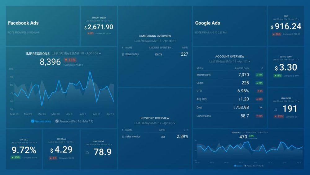facebook-ads-google-adwords-databoard