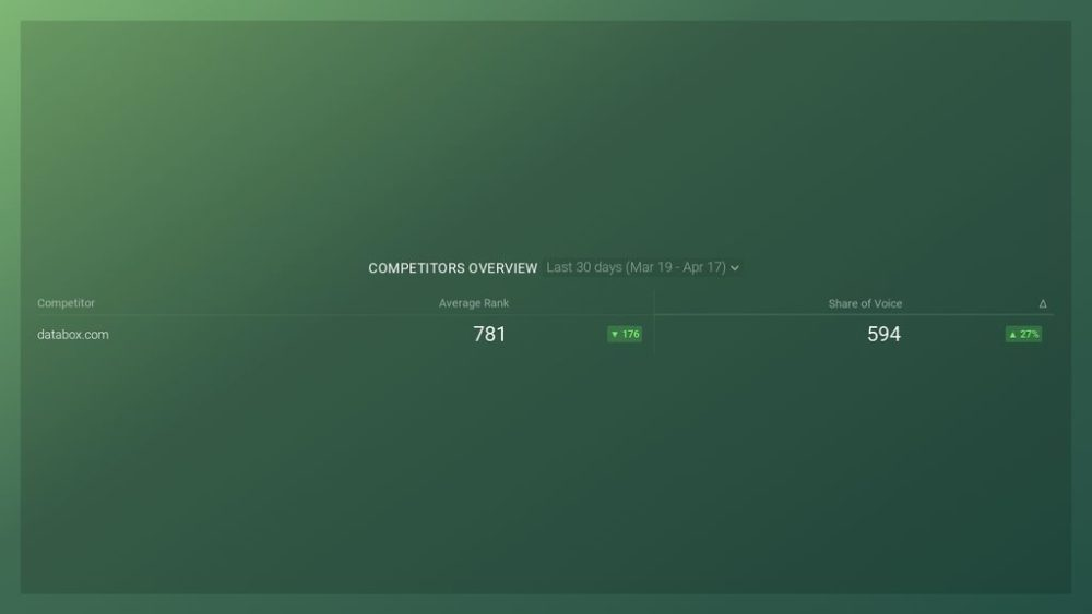 AccuRanker: Competitors Overview Dashboard