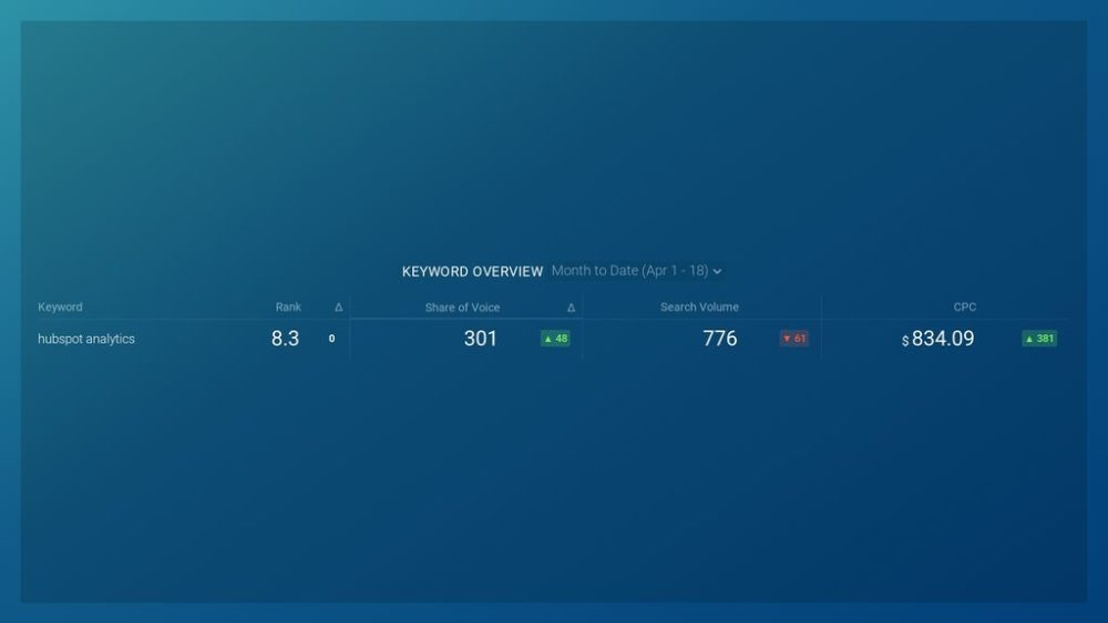AccuRanker (Keyword Overview) Dashboard Template