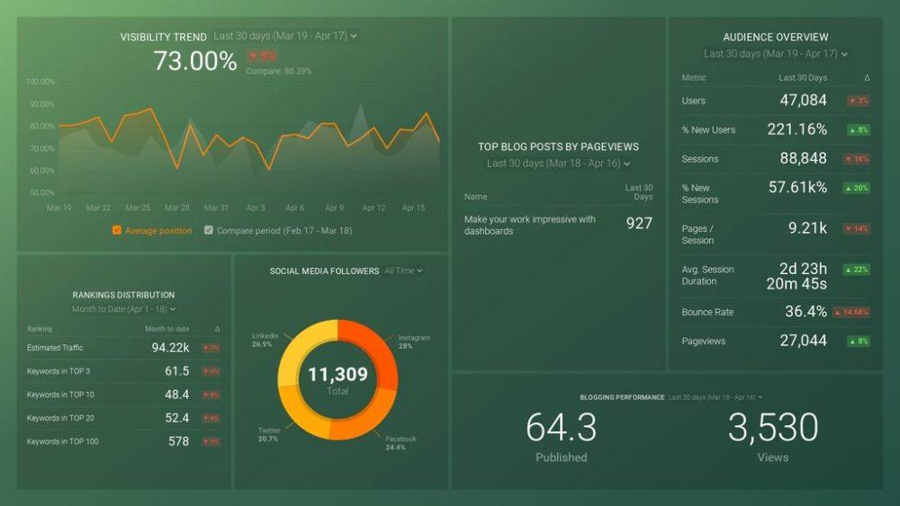 HubSpot Marketing ATTRACT Performance