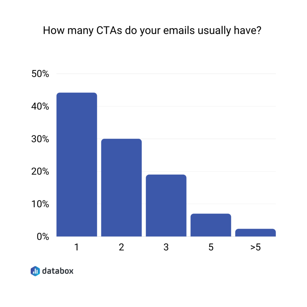 Average number of CTAs in 1 email