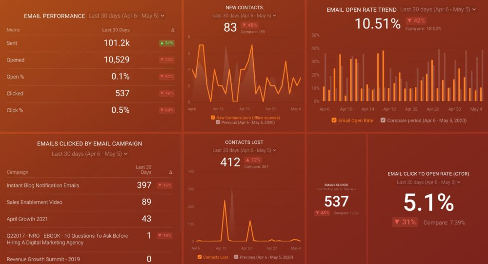 Email Marketing Performance dashboard template