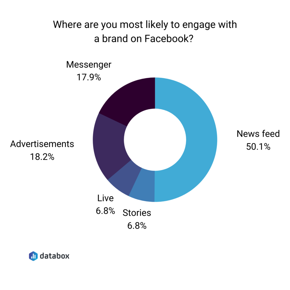 when are you the most likely to engage with a brand on facebook?