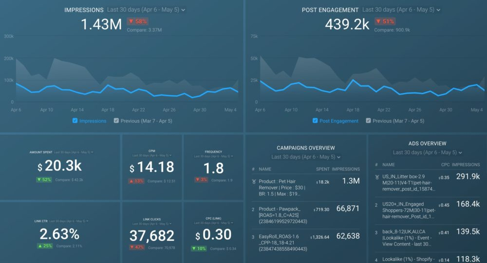 Facebook Ads Campaign Performance Dashboard
