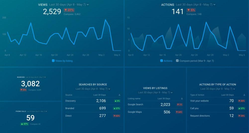 databox google my business dashboard template