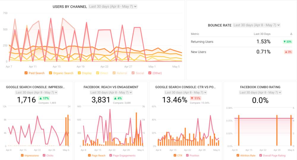 databox brand awareness dashboard  template
