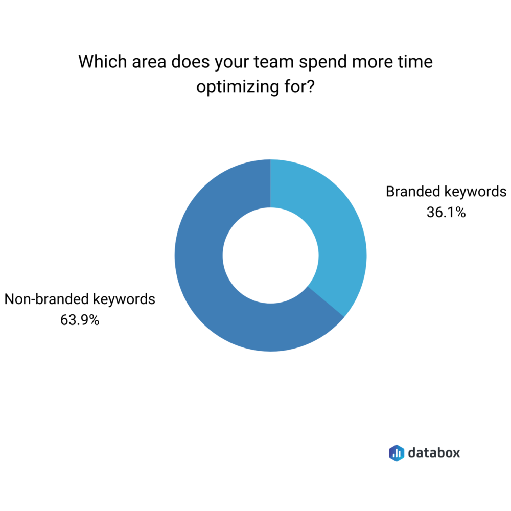 branded vs non-branded keywords optimization