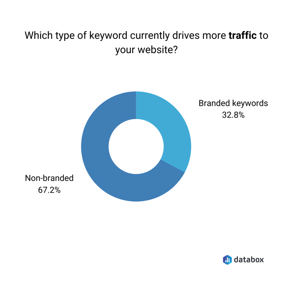 branded vs non-banded keywords in terms of driving traffic
