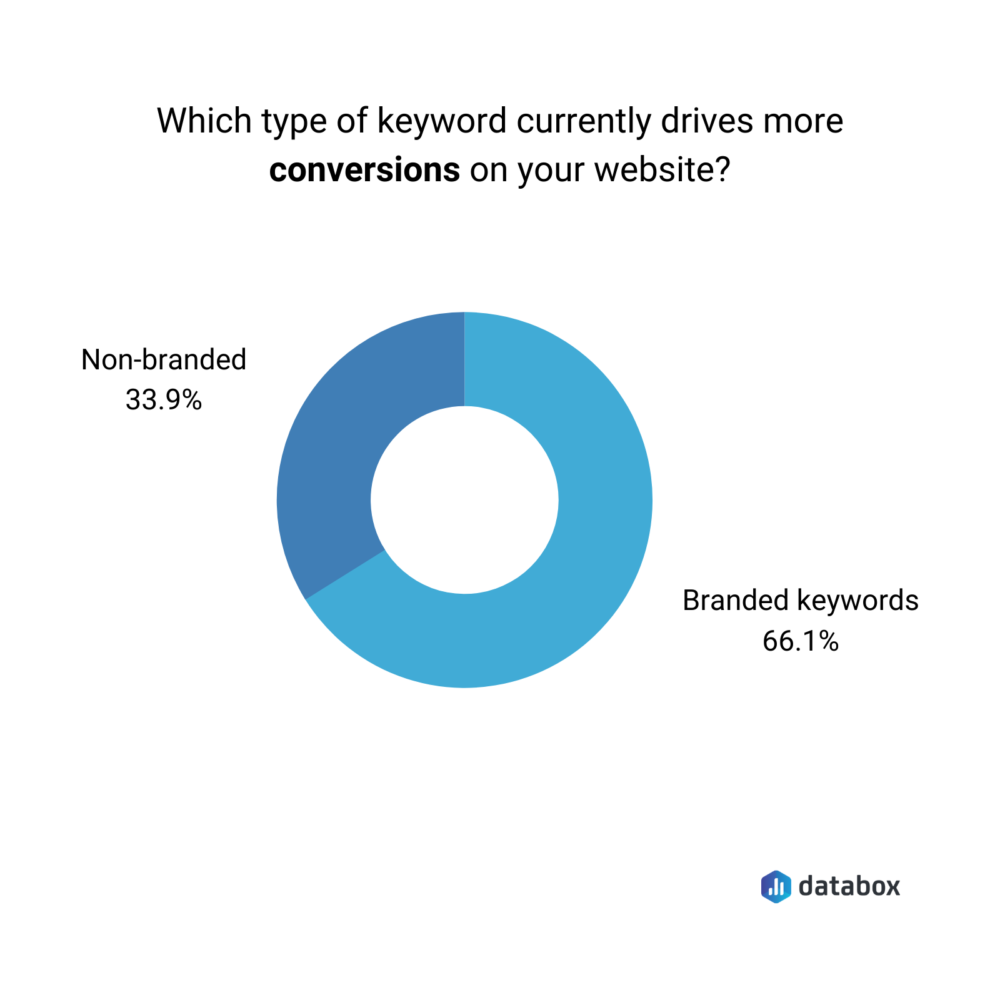 branded vs non-banded keywords in terms of driving conversions