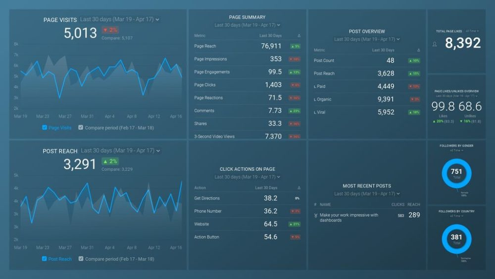 Facebook (Page Insights) Dashboard Template