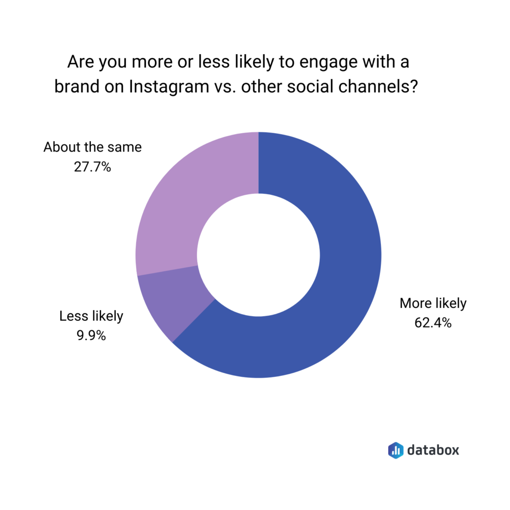 survey result: 62.4% more likely to engage on Instagram vs other channels