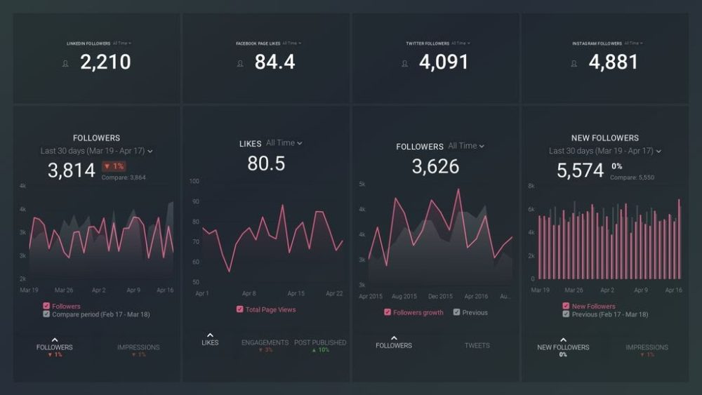 Social Networks (Growth & Engagement) Dashboard Template