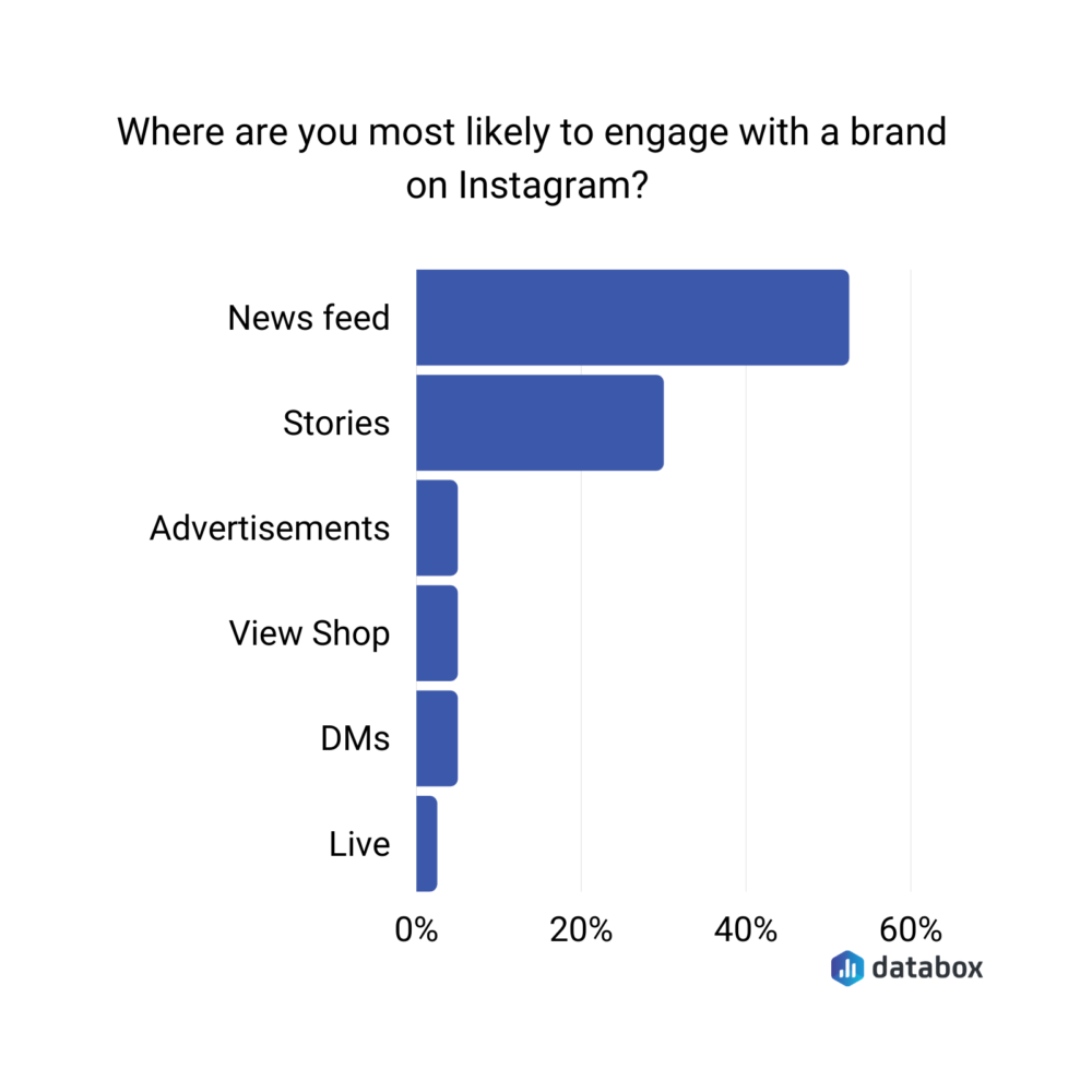 where users most likely to engage with brands on instagram