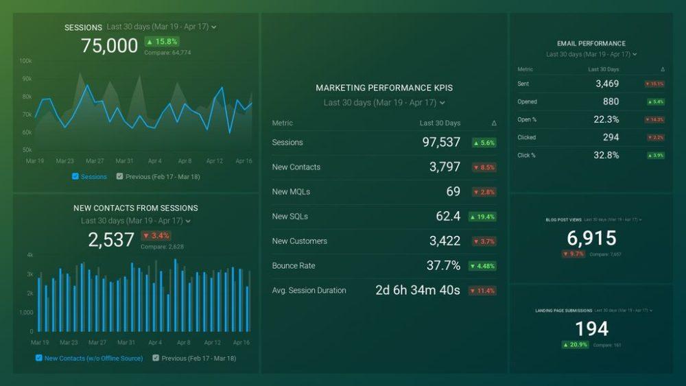 Marketing Overview Dashboard