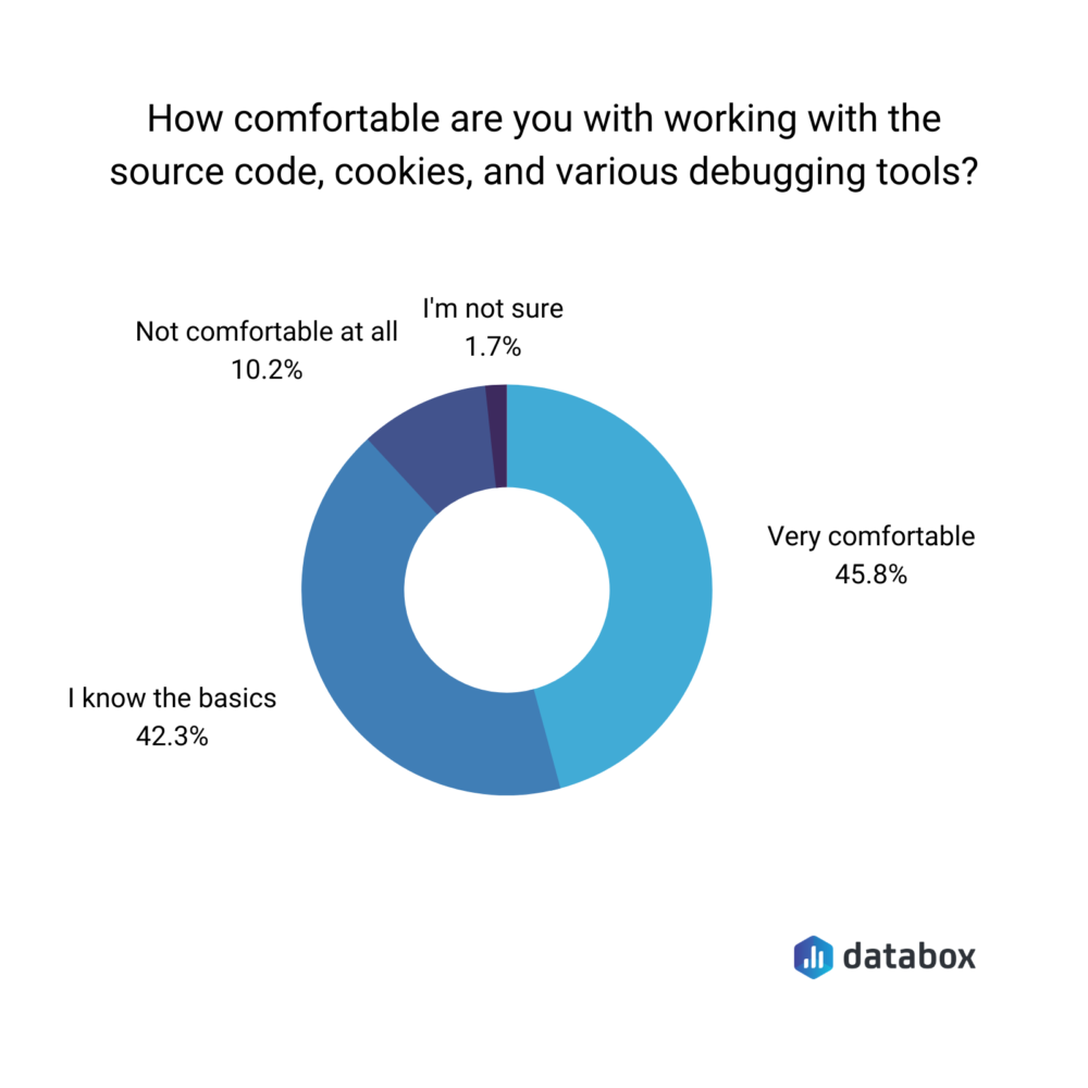 Donut chart showing how comfortable are our respondents with using GA debugging tools.
