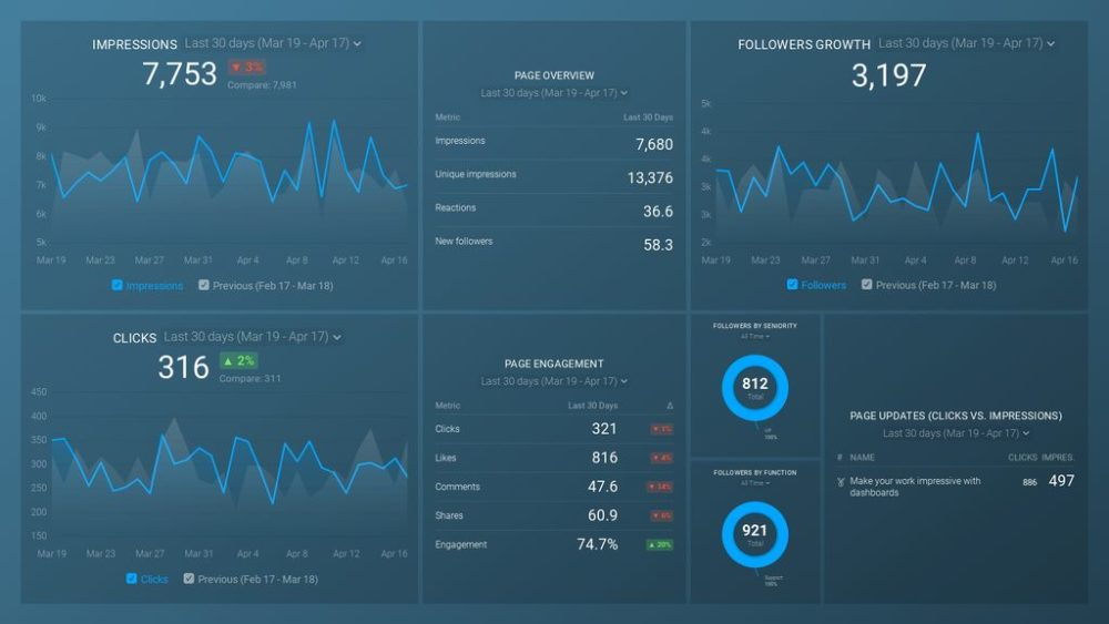 linkedin-company-pages-dashboard