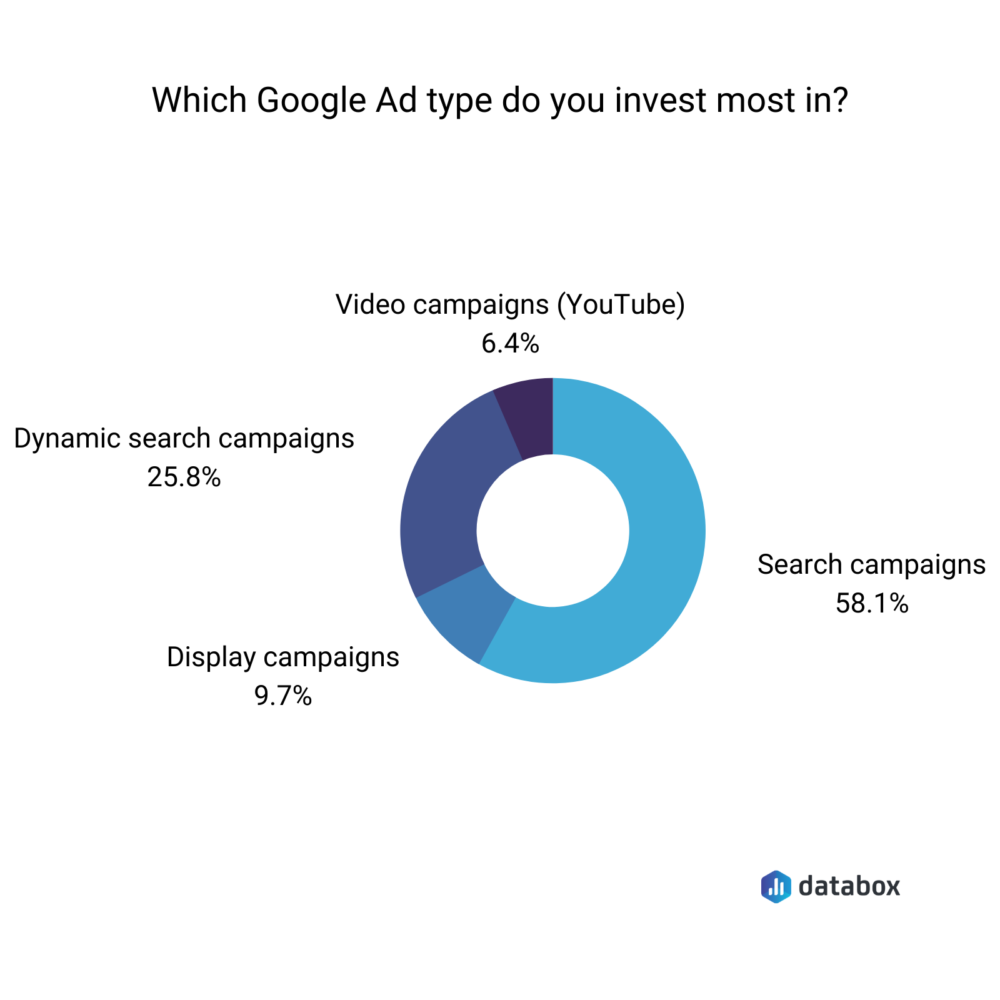 Databox survey results showing which google ad type marketers invest in the most.