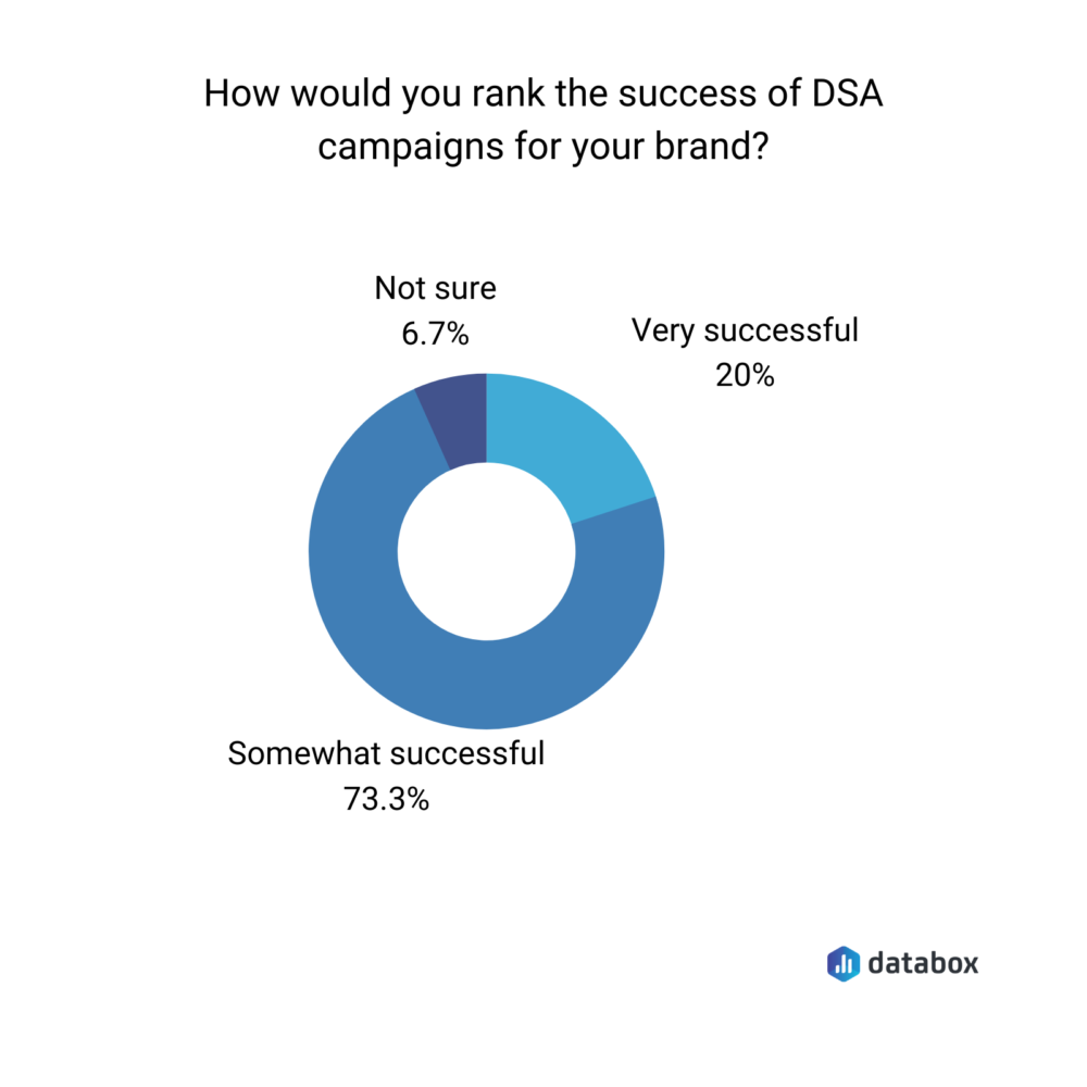 Databox survey results on dynamic search ads effectiveness