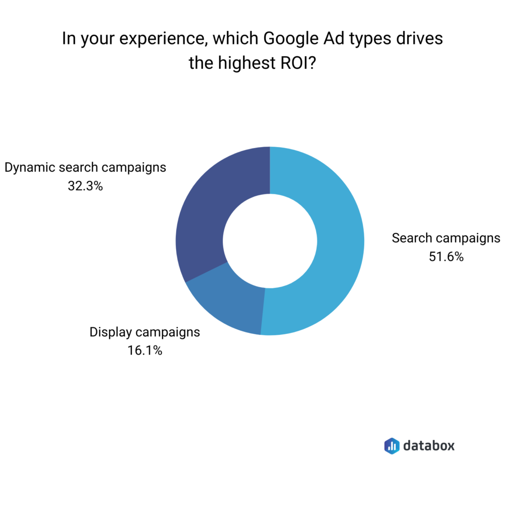 Databox survey results showing google ad types with the highest ROI