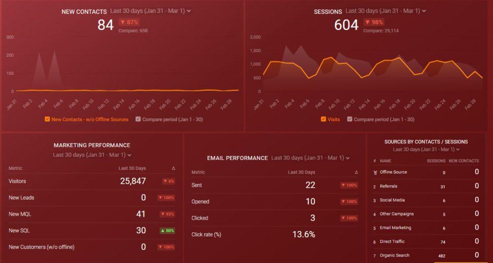 marketing metrics dashboard example