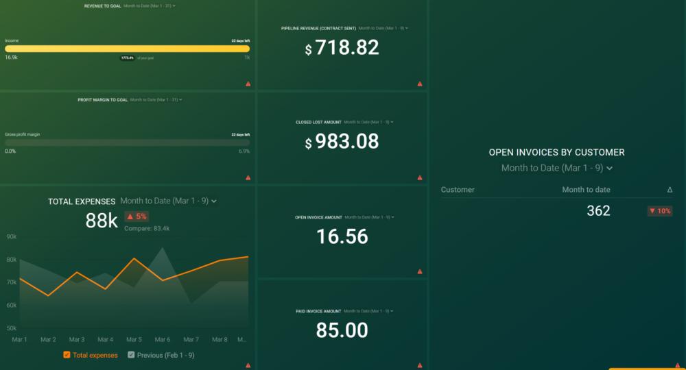 Financial Metrics Dashboard example