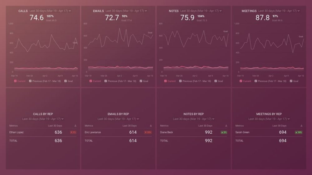Sales metrics dashboard example