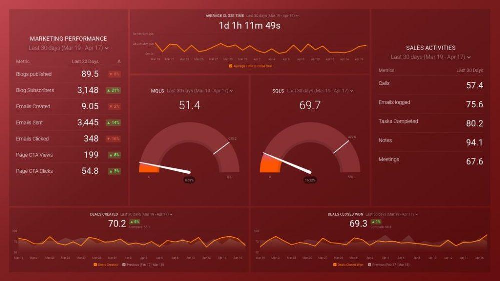 free HubSpot Mktg & CRM System Health dashboard