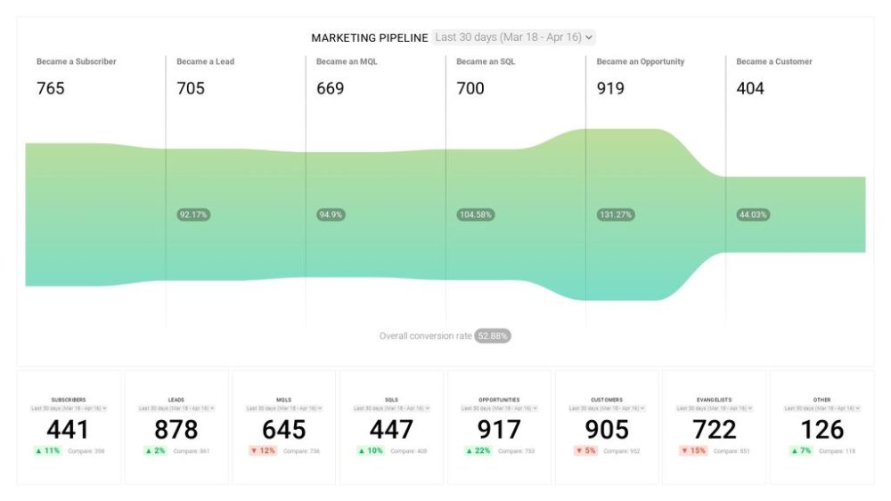 HubSpot Marketing Funnel dashboard