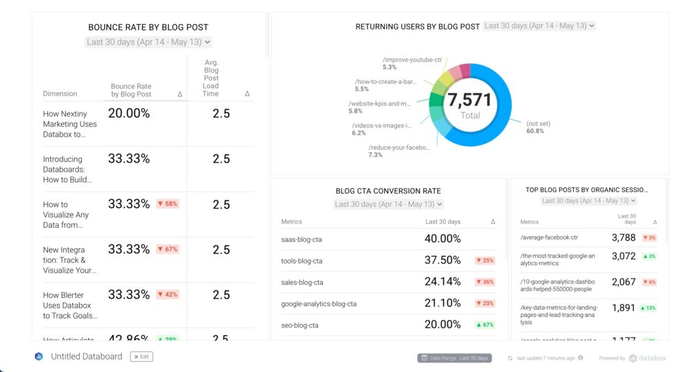 Bounce Rate by Blog Post Dashboard