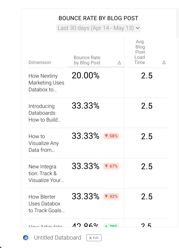 Bounce Rate by Blog Post vs AVG Blog Post Load Time
