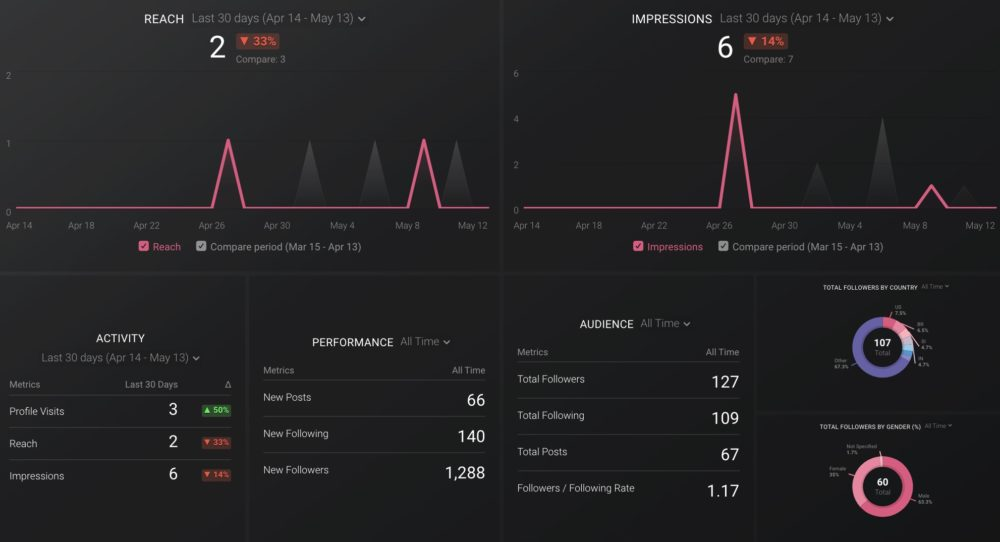 Instagram Business Profile Account Overview Dashboard