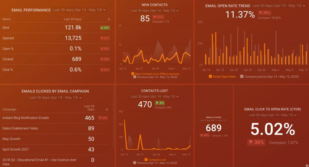 HubSpot email marketing performance dashboard