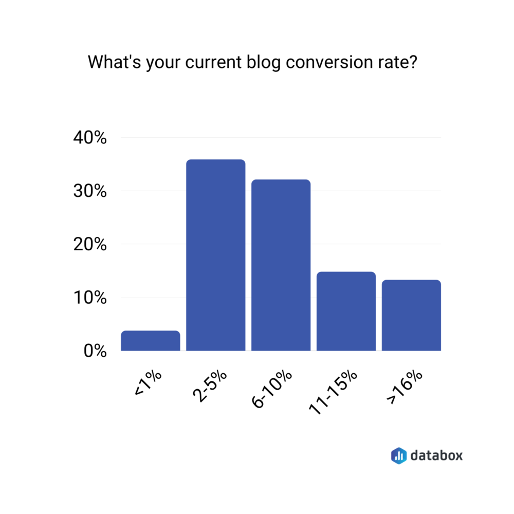 what's your current blog conversion rate?