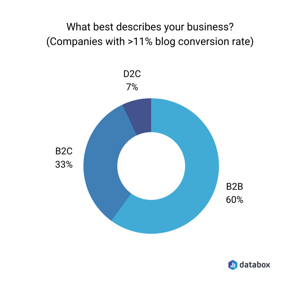 what best describes your business