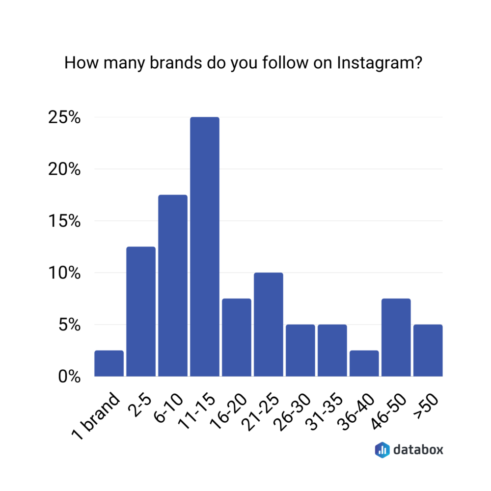 85% of users we surveyed said they follow at least 6 brands on Instagram