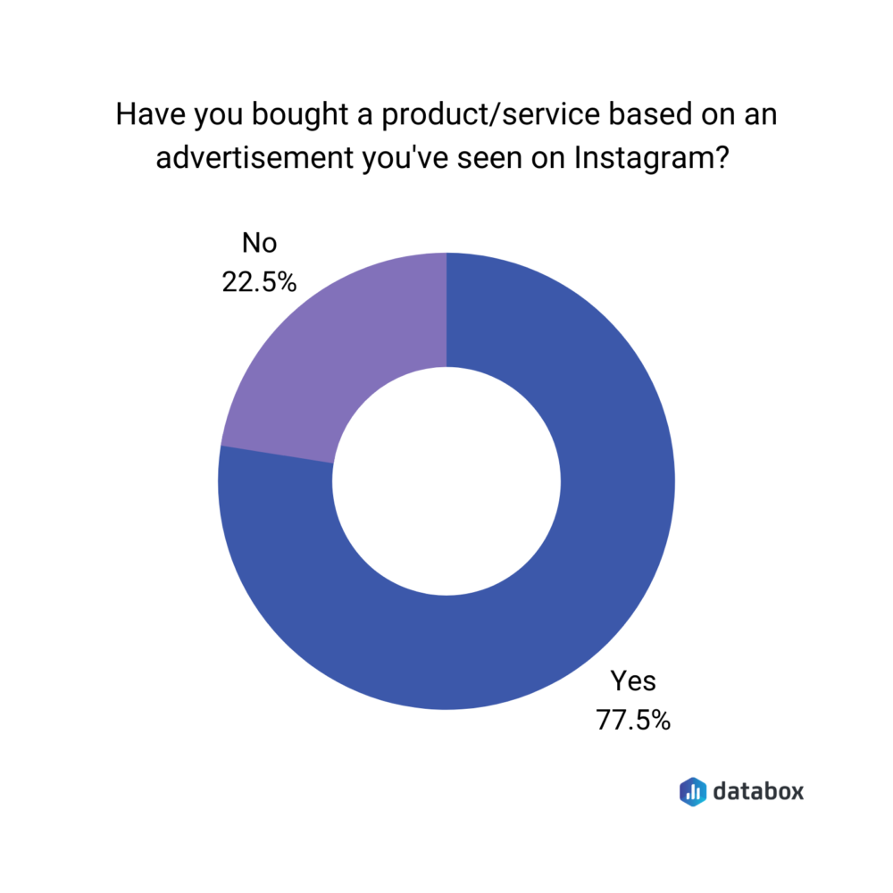 77.5% of users have bought a product or service based on an ad on Instagram.
