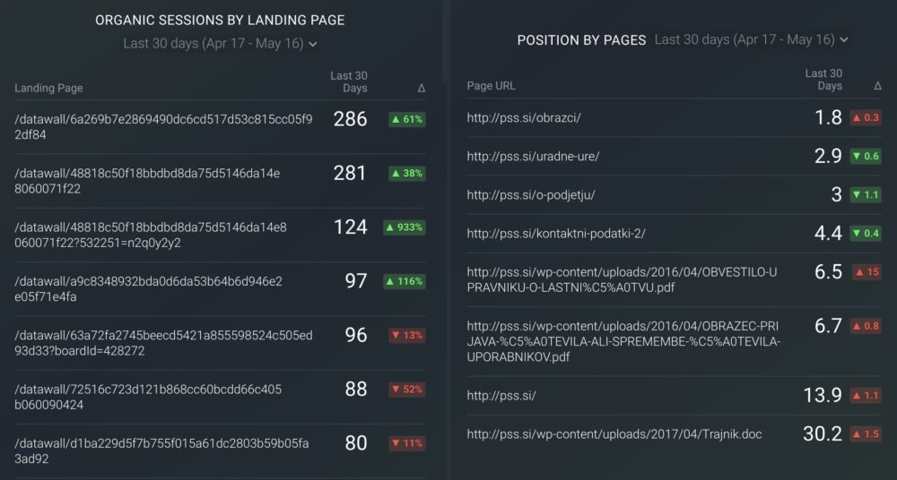 Decaying Site Pages & Posts dashboard template