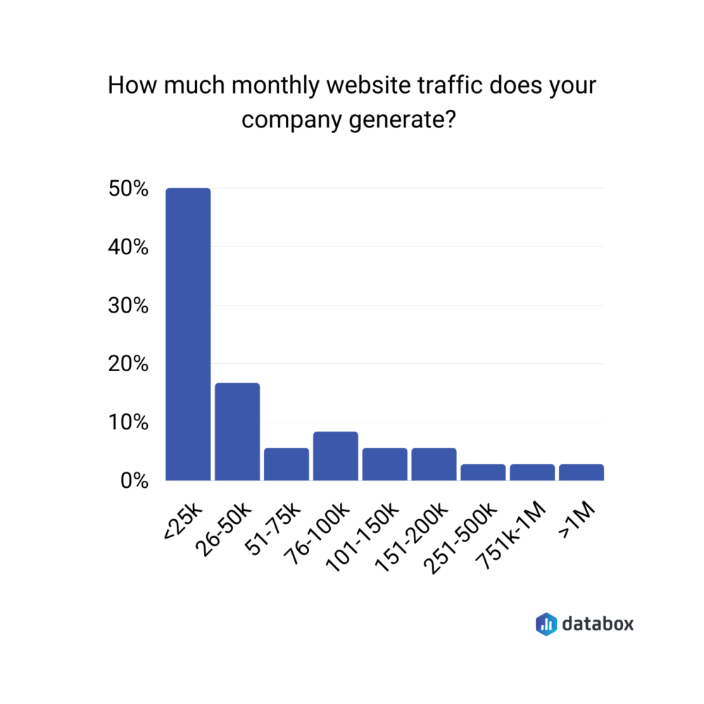How much monthly website traffic does your company generate?