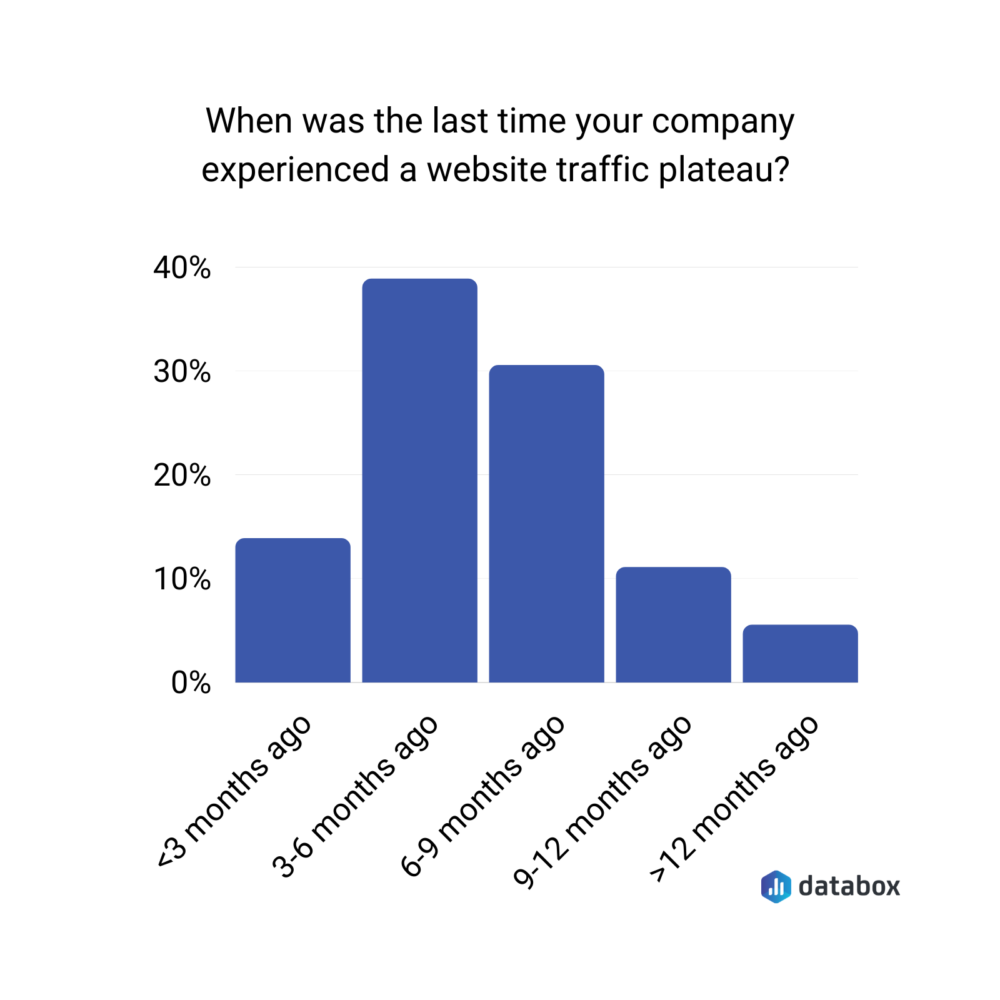 When was the last time you have experienced a website traffic plateau?