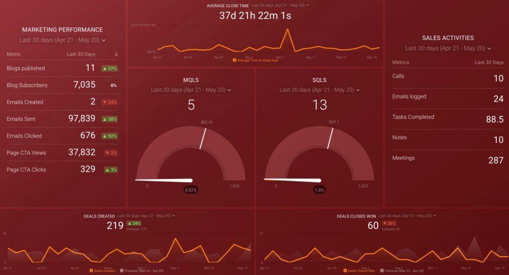HubSpot Marketing and CRM dashboard