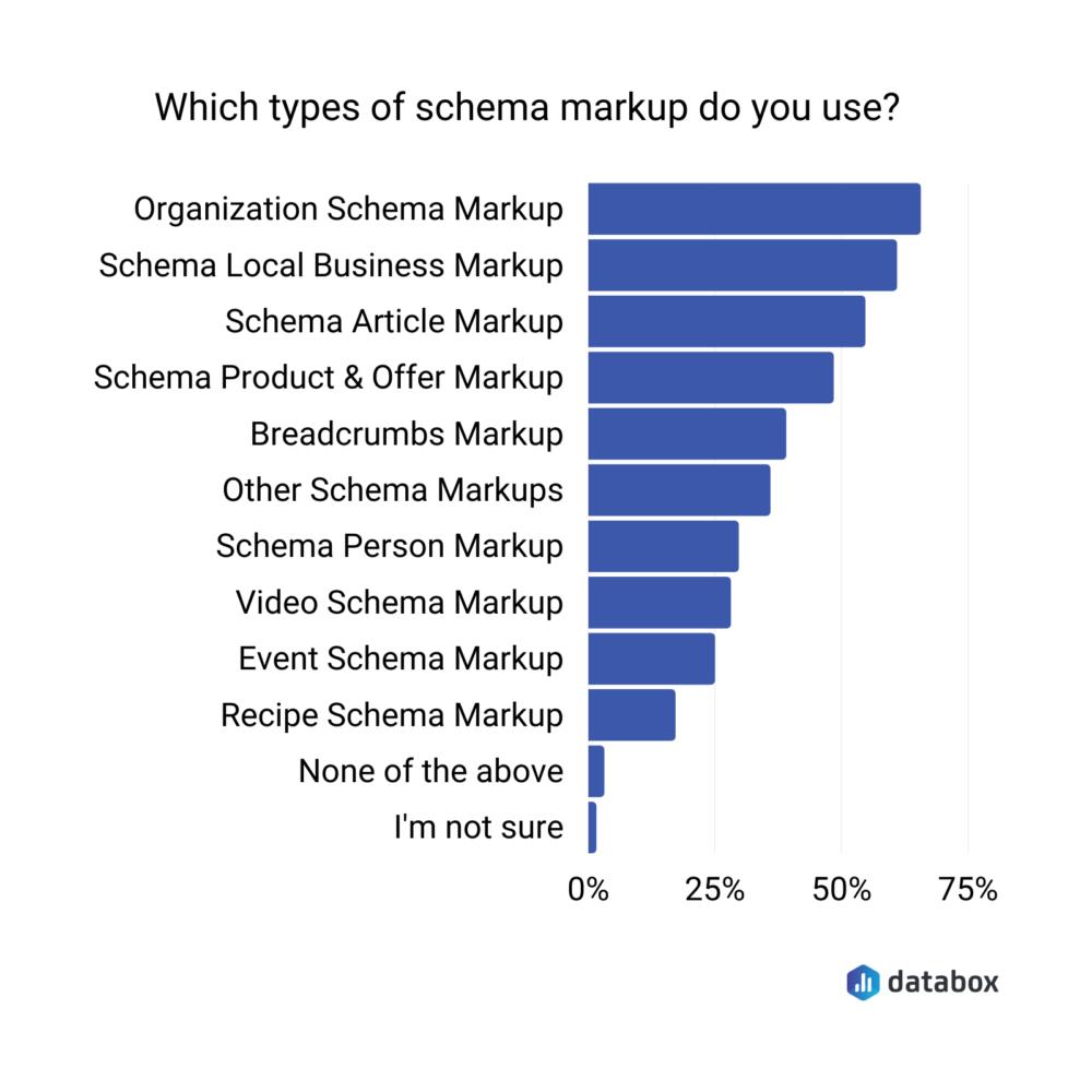 types of schema markup