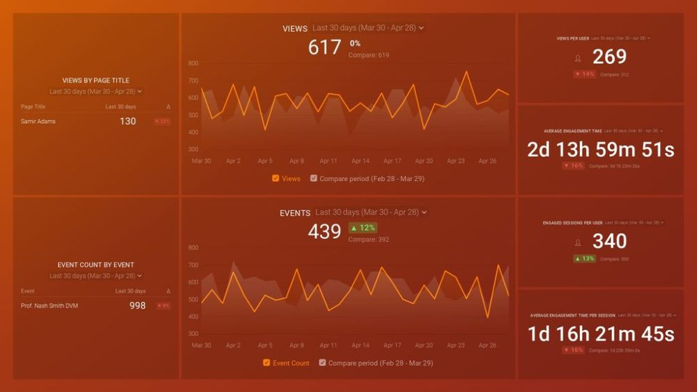 Google Analytics 4 Engagement Overview Dashboard Template